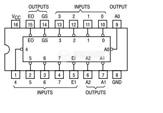 Интегрална схема 74LS148, TTL серия LS, 10-LINE-TO-4-LINE AND 8-LINE-TO-3-LINE PRIORITY ENCODERS, DIP16 - 2