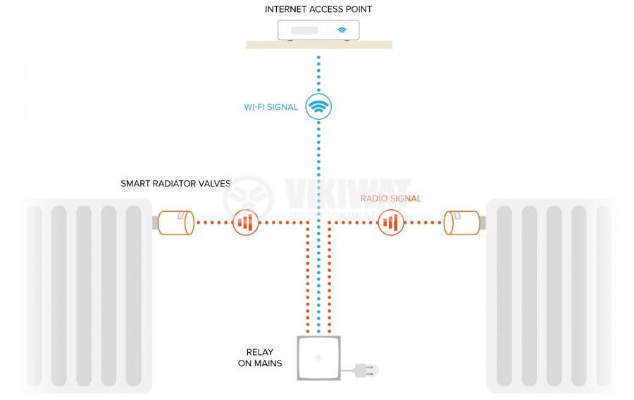 Wi-Fi Smart вентили и контролер Netatmo NVP-PRO за радиатори 5°C~30°C - 5
