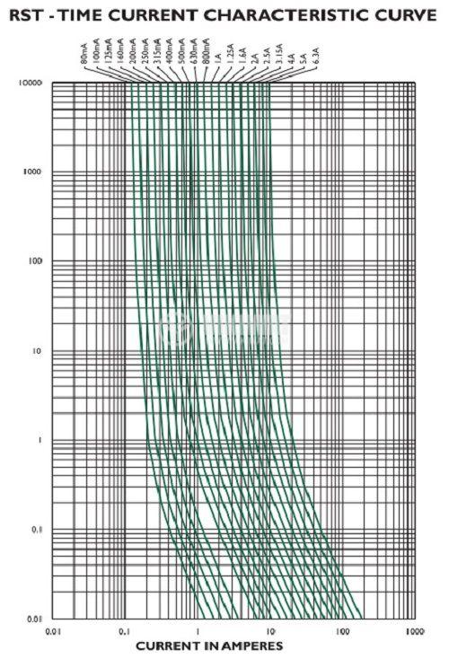 Предпазител миниатюрен бърз стопяем, RFTQ-6.3A, 6.3 A, 250 V, 8.4x4x7.7 mm - 2
