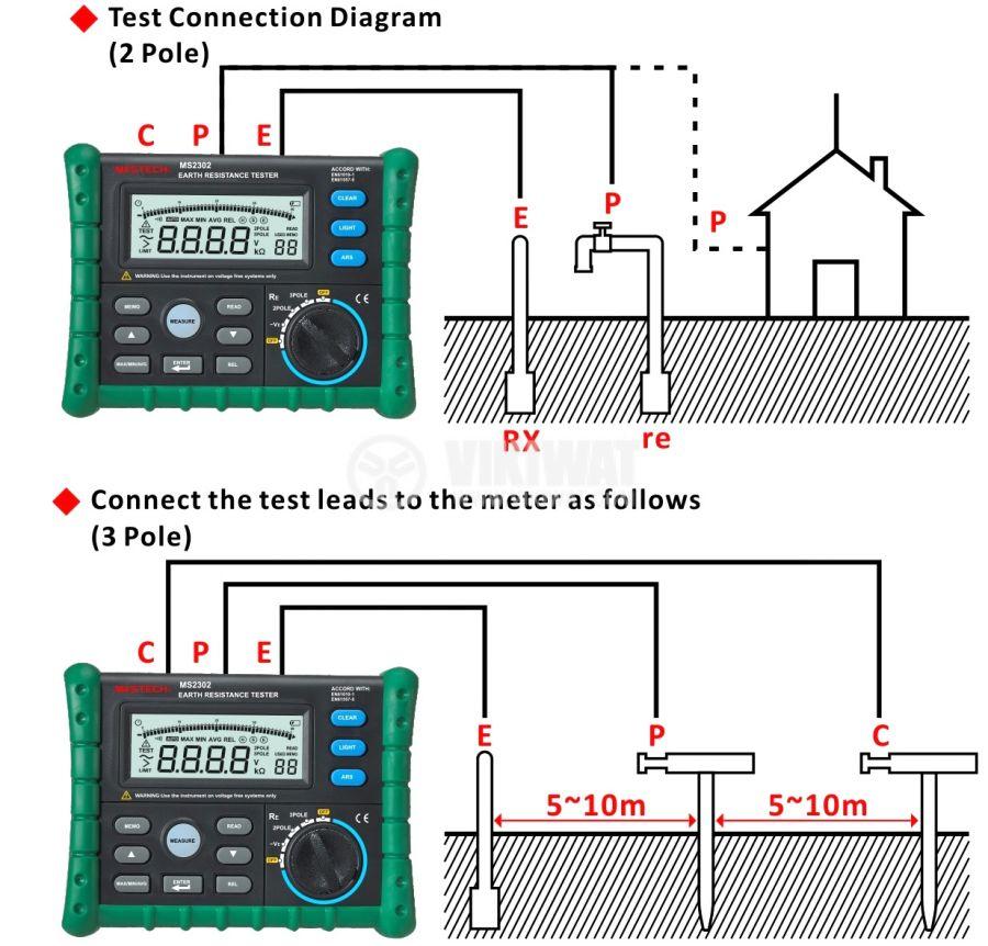 Уред MS2302 за измерване на земно съпротивление, 0.01 Ohm - 4000 Ohm - 3