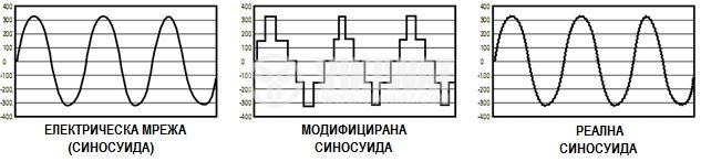 Inverter, A301-1500W(S)-12, 12VDC - 220VAC, 1500W, pure sinewave - 5