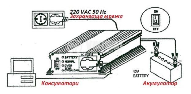 Инвертор със зарядно, UPS устройство, A601-1700-12, 12VDC - 220VAC, 1700W, модифицирана синусоида - 4