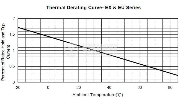 Предпазител полимерен възстановяем PTC 1.35 A,120 VDC - 4