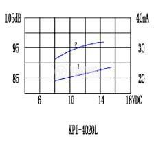 Пиезо зумер, KPI-G4020L - 6