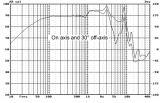 "Low frequency speacker M6N, 8Ohm, 45W, 7"" - 5"
