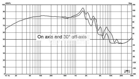 Loudspeaker, HIVI F12, 8 Ohm, RMS 100 W - 5