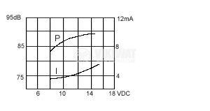 Зумер, KPI-G1410C, 12VDC, 85dB, 4KHz, Ф14 x 7.8mm, пиезоелектричен, с генератор - 3