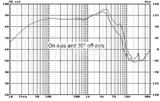"""Low frequency car speacker W6, 8Ohm, 45W, 7.7"""" - 5"""