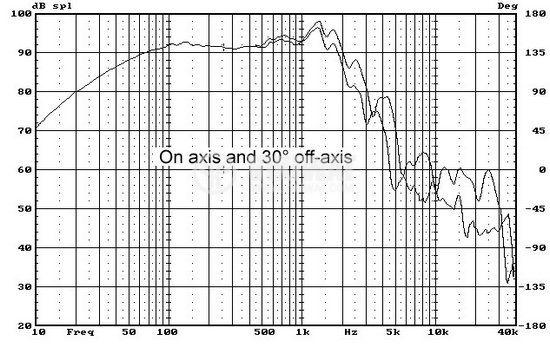 Нискочестотен високоговорител, W10, 8 Ohm, 150W, 286mm - 5