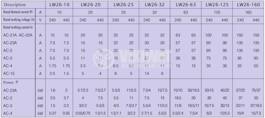 Пакетен електрически прекъсвач (ПЕП) LW26-20/LH3.3 M1I, 0-R-S-T, 220 VAC / 380 VAC, 20 A - 6