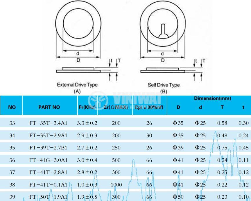 Пиезопластина, FT-35T-2.9A1, 2.9kHz, Ф35x0.55mm, без генератор - 2