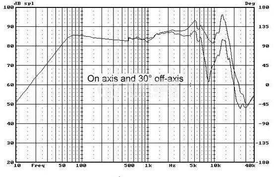 Broadband speaker M4N, 15W, 8 ohm, f108 x63 mm - 5