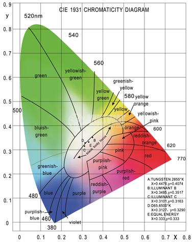 LED диод, студено бял, 133mW, 6000K, 8800mcd - 2