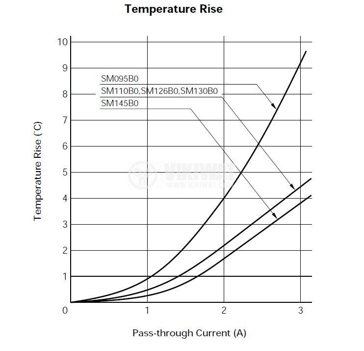 Термичен предпазител, SM145B1, 150°C, 1A/250VAC - 2