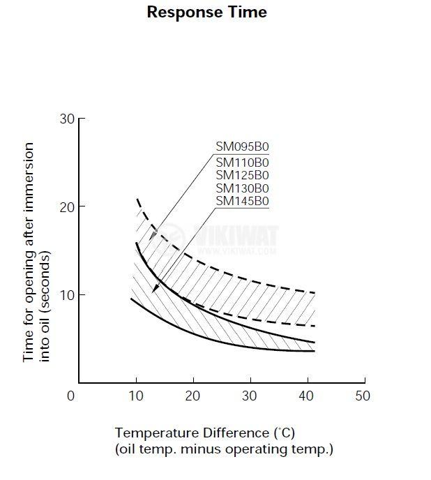 Термичен предпазител, SM145B1, 150°C, 1A/250VAC - 3