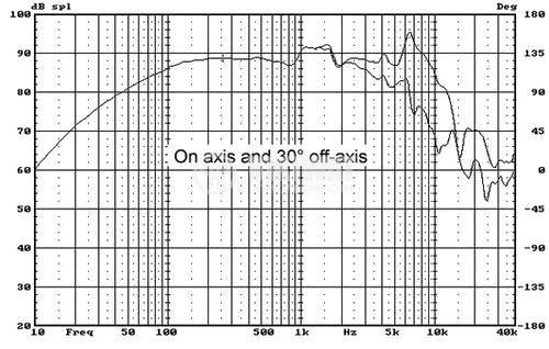 Loudspeaker BG5N Bass-Midrange  35W, 8 Ohm - 5