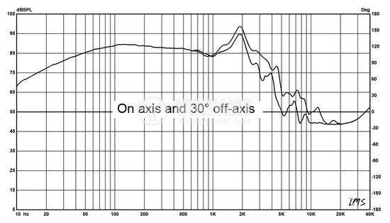 Нискочестотен говорител, HIVI F10, 8 Ohm, RMS 100 W - 5