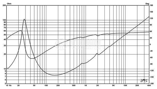 Нискочестотен говорител, HIVI F10, 8 Ohm, RMS 100 W - 6