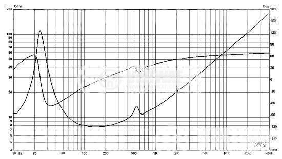 Нискочестотен говорител, HiVi, D10.8,  8 Ohm, 150 W - 5