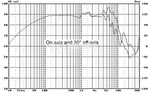 """Low frequency loudspeaker HiVi F5Ba, 8Ohm, 35W, 5.1"""" - 5"""