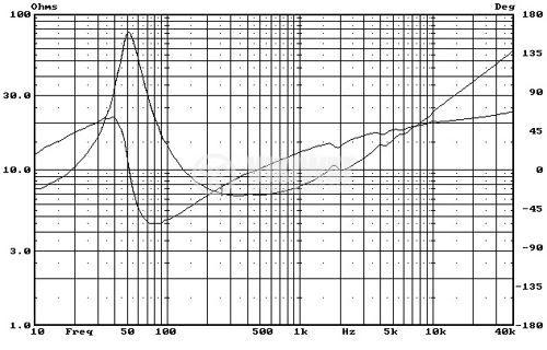 """Low frequency loudspeaker HiVi F5Ba, 8Ohm, 35W, 5.1"""" - 6"""