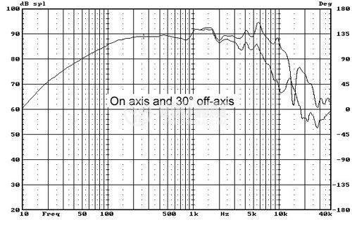 Bas-midrange MY5N, 35W, 8 ohm, f143x91 mm - 5