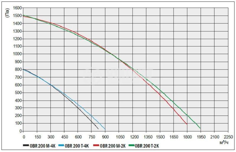 Industrial Fan OBR 200M-4K 220V 185W 850m3 / h - 4
