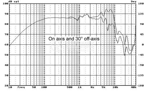 """Нискочестотен говорител, HiVi, F5, 8 Ohm, 70 W, 5.5"""" - 4"""