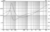 """Нискочестотен говорител, HiVi, F5, 8 Ohm, 70 W, 5.5"""" - 5"""