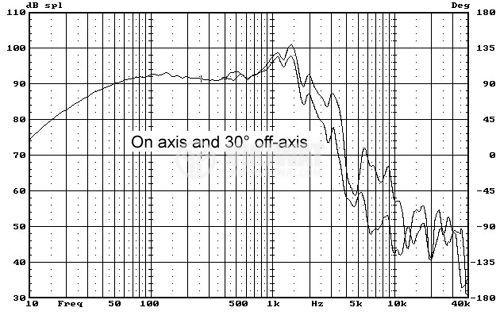 """Low frequency car speacker W12, 8Ohm, 150W, 13.2"""" - 5"""
