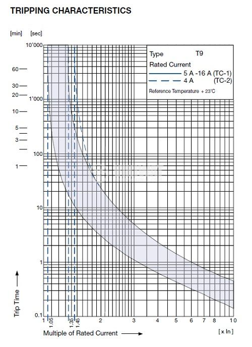 Overcurrent Breaker 240 VAC, 48 VDC, 10 A , SPST, SNAP-IN - 2