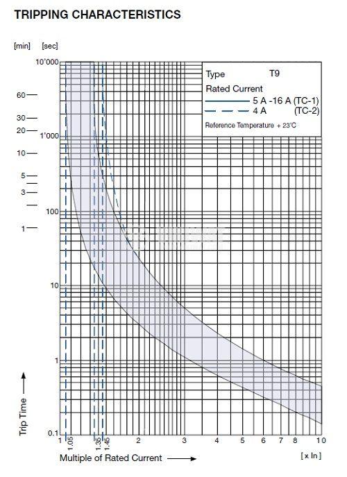 Overcurrent Breaker 240 VAC, 48 VDC, 12 A, SPST, SNAP-IN - 2