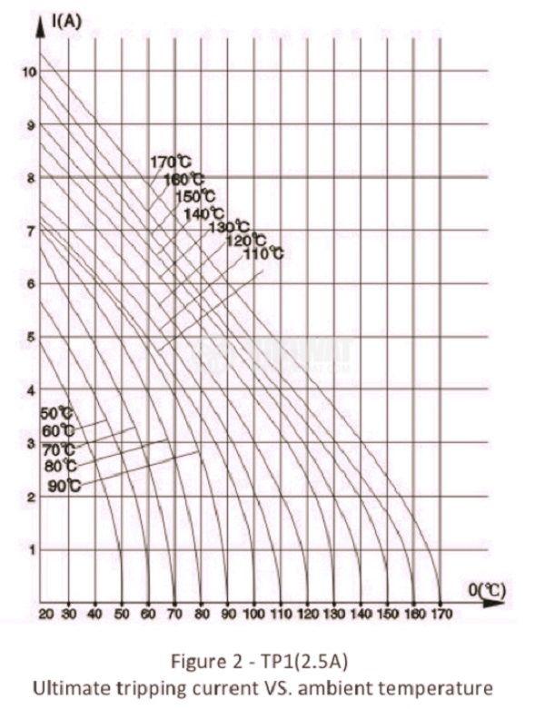 Motor Thermal Protector, bimetal, TP1-07505, 75 °C, NC, 2.5 A / 250 VAC, metal housing - 4