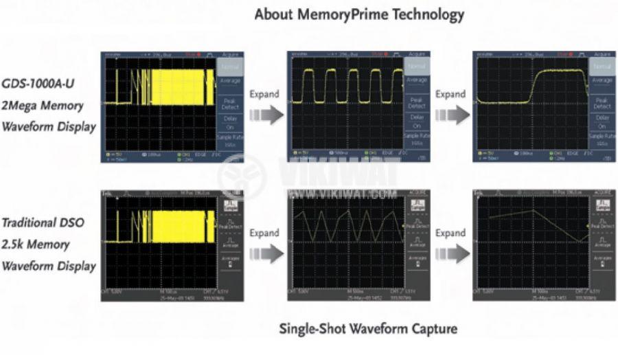 Цифров осцилоскоп GDS-1072A-U, 70 MHz, 1 GSa/s реално време, 2 канален - 4