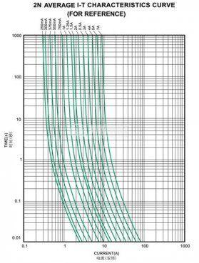 Предпазител 2N-0250L 250 mA, 125 V, SMD - 3