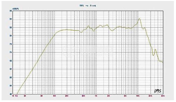Broadband speaker C3N-III, 15W, 8 ohm, f91x53mm - 3