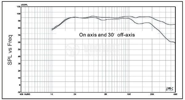 Високочестотен говорител, HiVi, RT1.3WE, 6 Ohm, 10 W - 2