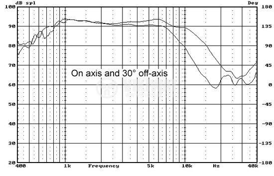 Broadband speaker DMB-A, 80W, 5 ohm, f145x57 mm - 4