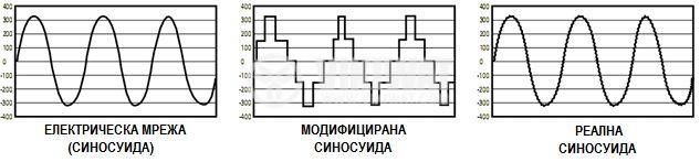 UPS с външен акумулатор за парно инвертор KEMOT URZ3406 12V-220V 700W истинска синусоида - 3