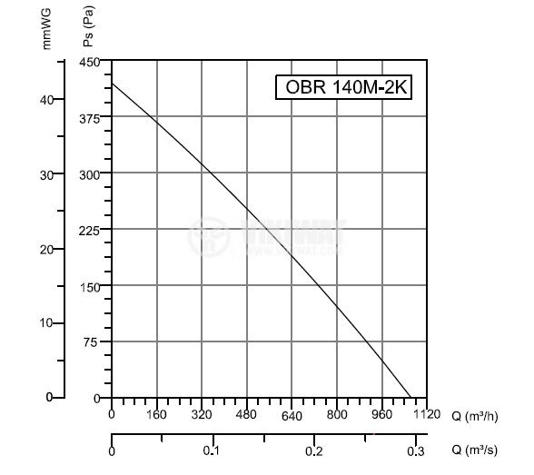 "Вентилатор, промишлен OBR 140M-2K, 230VAC, 225W, 1100m3/h, тип ""охлюв"" с изнесена турбина - 3"