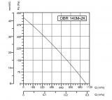 "Centrifugal fan OBR 140M-2K, 230VAC, 225W, 1100m3/h, type ""snail""  - 3"