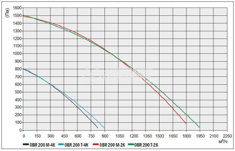 "Вентилатор промишлен OBR 200Т-4К 380VAC/190W 900m3/h тип ""охлюв"" с изнесена турбина - 3"