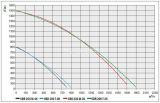 """Industrial fan OBR 200T-4K 380V 190W 900m3 / h type """"snail""""  - 3"""